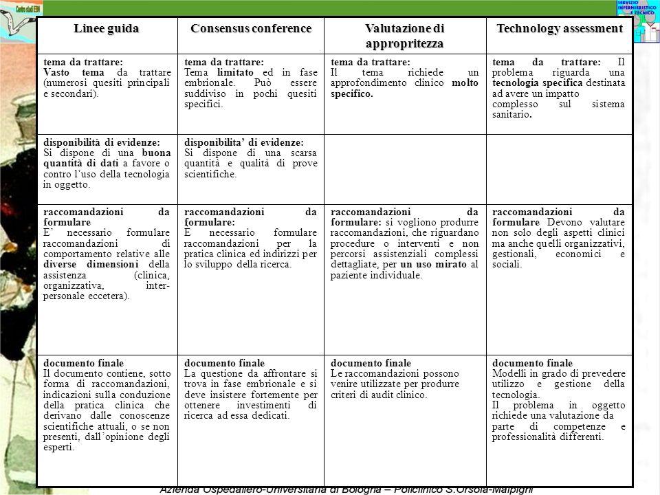 Technology assessment Valutazione di appropritezza