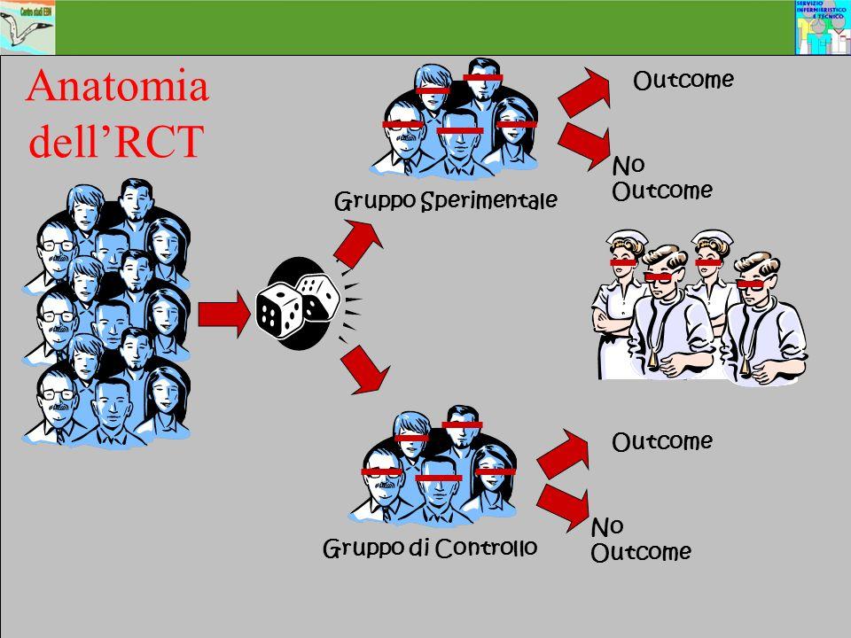 Anatomia dell'RCT Outcome No Outcome Gruppo Sperimentale Outcome