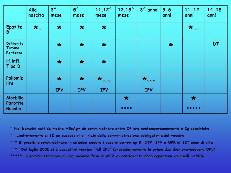 *° * *°° *°°° Alla nascita 3° mese 5° mese 11.12° mese 12.15° mese