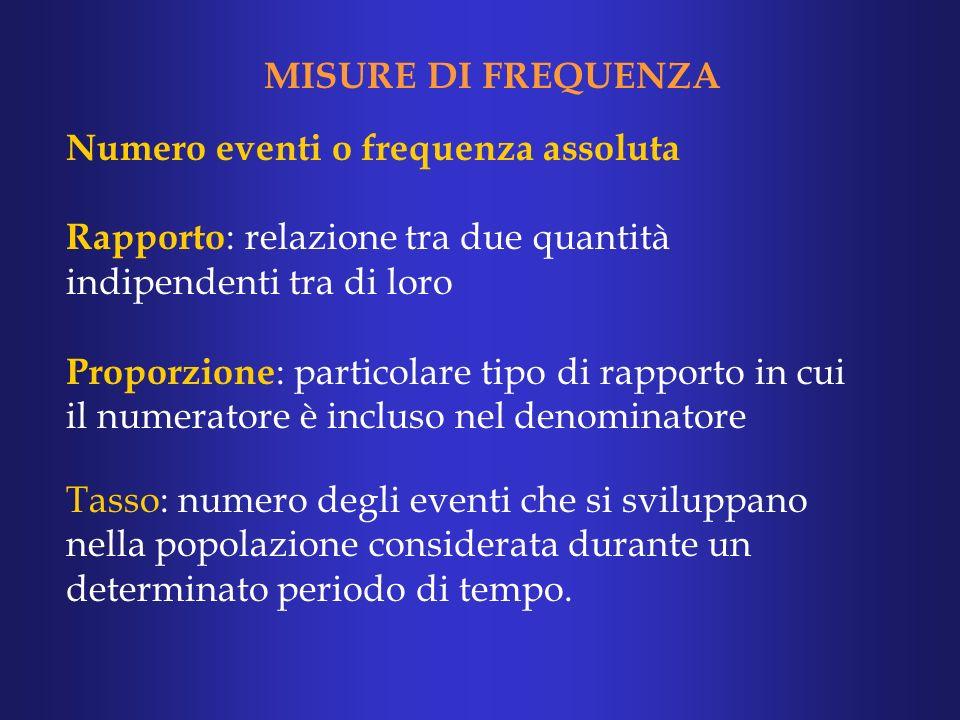MISURE DI FREQUENZA Numero eventi o frequenza assoluta. Rapporto: relazione tra due quantità indipendenti tra di loro.