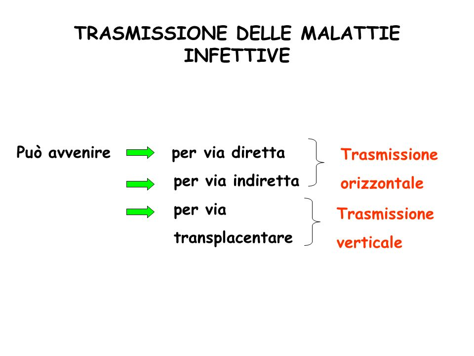 TRASMISSIONE DELLE MALATTIE INFETTIVE