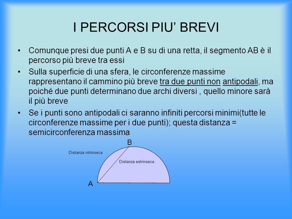 I PERCORSI PIU' BREVI Comunque presi due punti A e B su di una retta, il segmento AB è il percorso più breve tra essi.