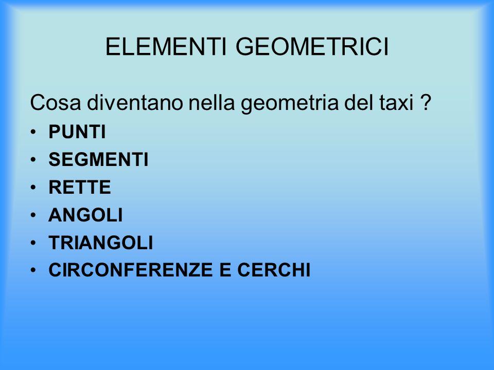 ELEMENTI GEOMETRICI Cosa diventano nella geometria del taxi PUNTI