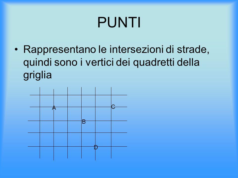 PUNTI Rappresentano le intersezioni di strade, quindi sono i vertici dei quadretti della griglia. A.