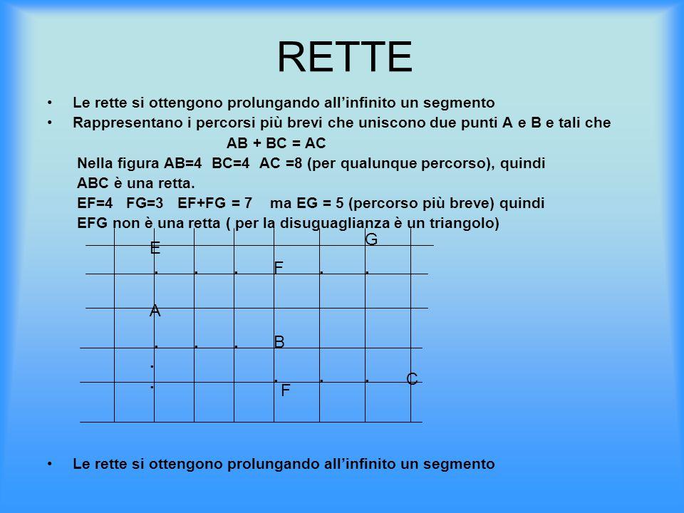 RETTE Le rette si ottengono prolungando all'infinito un segmento. Rappresentano i percorsi più brevi che uniscono due punti A e B e tali che.