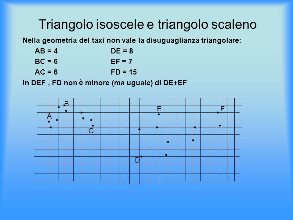 Triangolo isoscele e triangolo scaleno