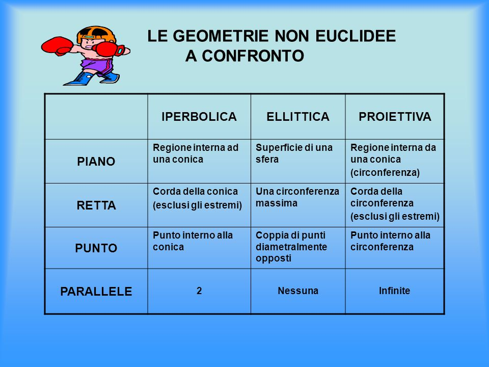 LE GEOMETRIE NON EUCLIDEE A CONFRONTO