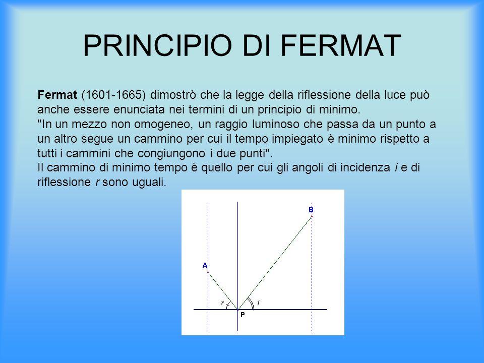 PRINCIPIO DI FERMAT