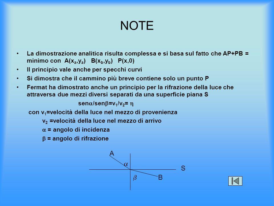 NOTE La dimostrazione analitica risulta complessa e si basa sul fatto che AP+PB = minimo con A(xa,ya) B(xb,yb) P(x,0)