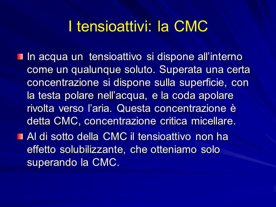 I tensioattivi: la CMC