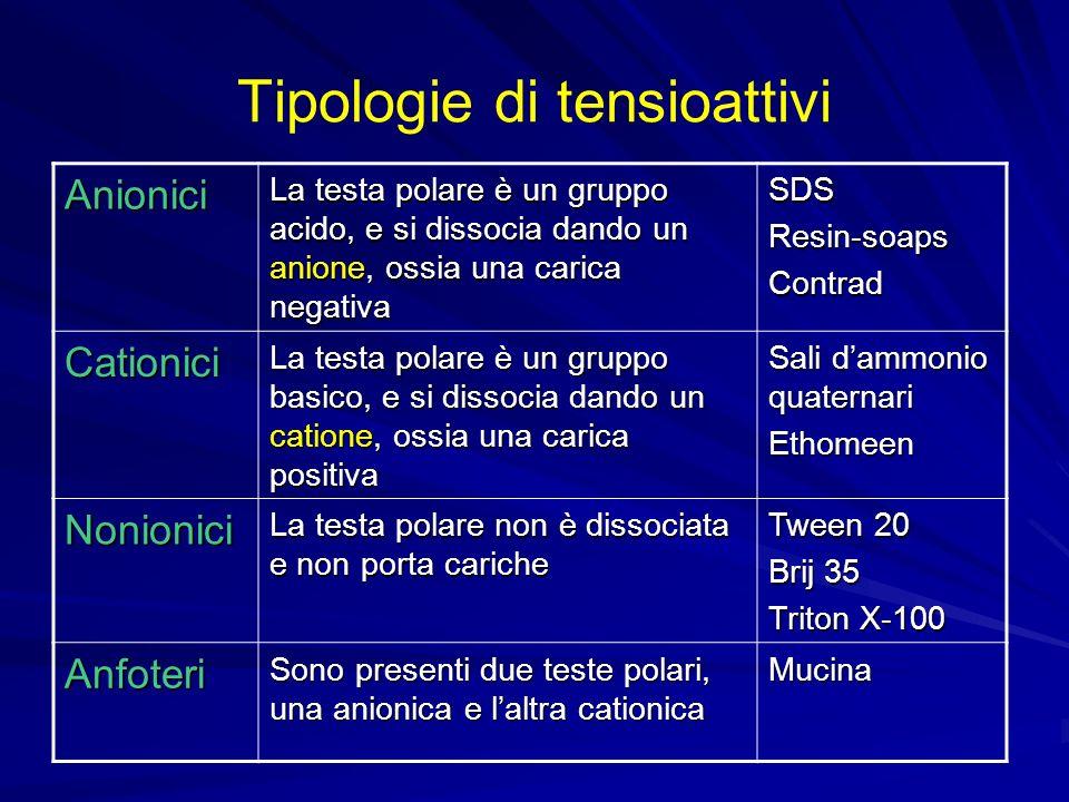 Tipologie di tensioattivi