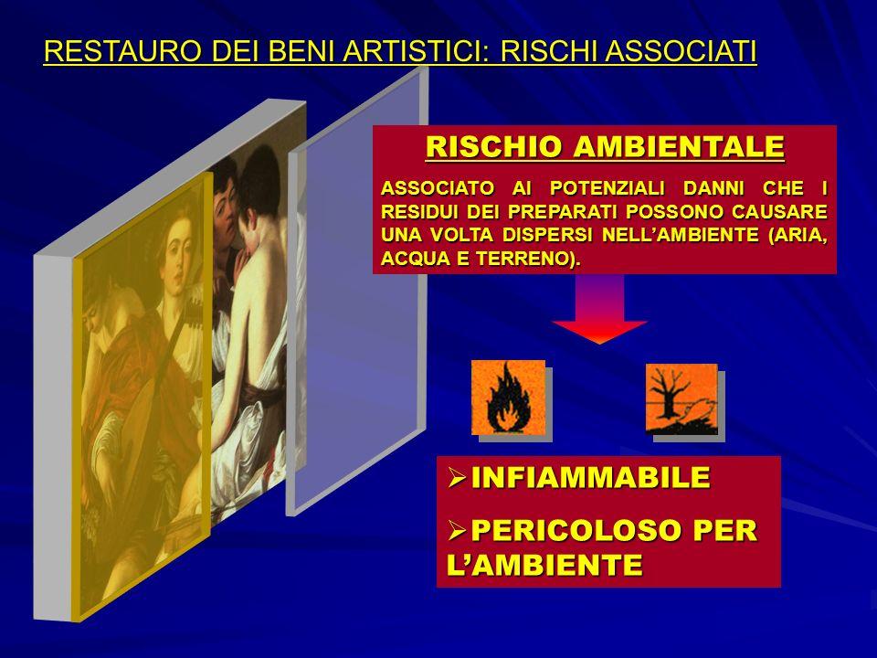 RESTAURO DEI BENI ARTISTICI: RISCHI ASSOCIATI