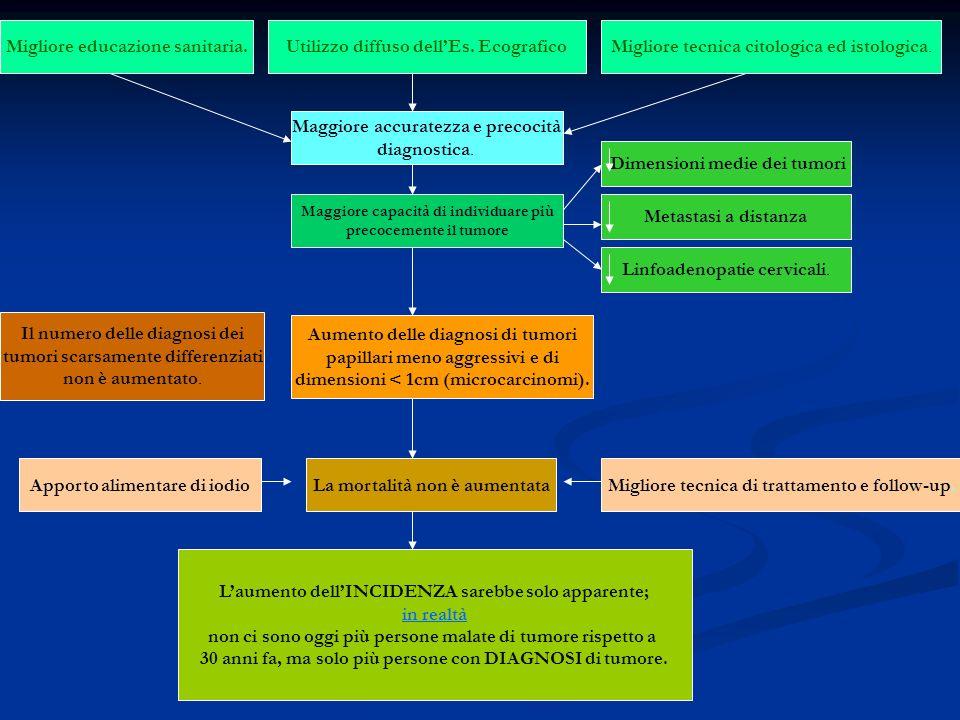 Migliore educazione sanitaria. Utilizzo diffuso dell'Es. Ecografico