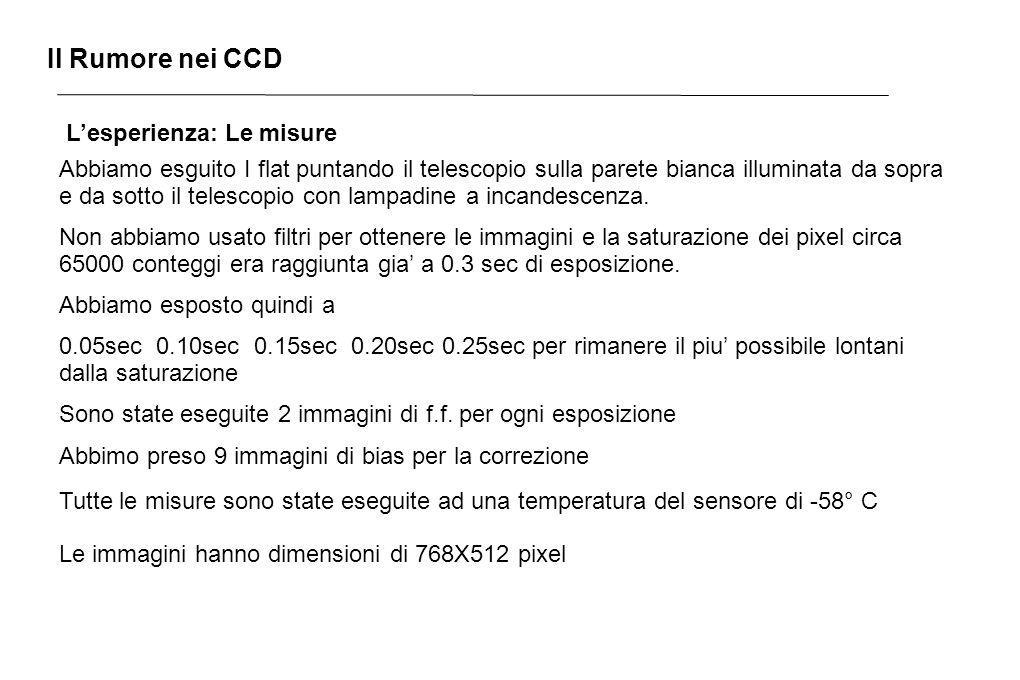 Il Rumore nei CCD L'esperienza: Le misure