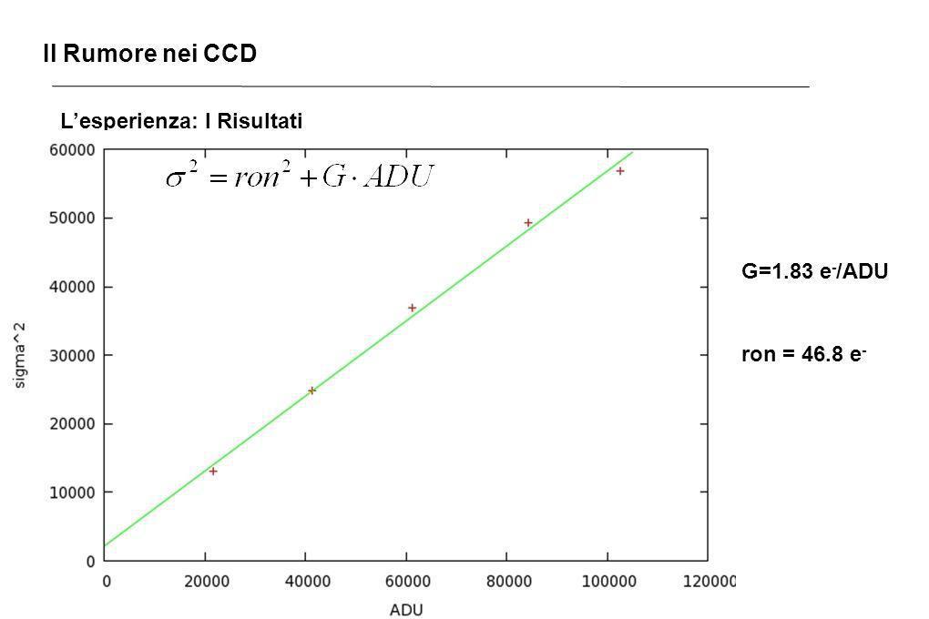 Il Rumore nei CCD L'esperienza: I Risultati G=1.83 e-/ADU