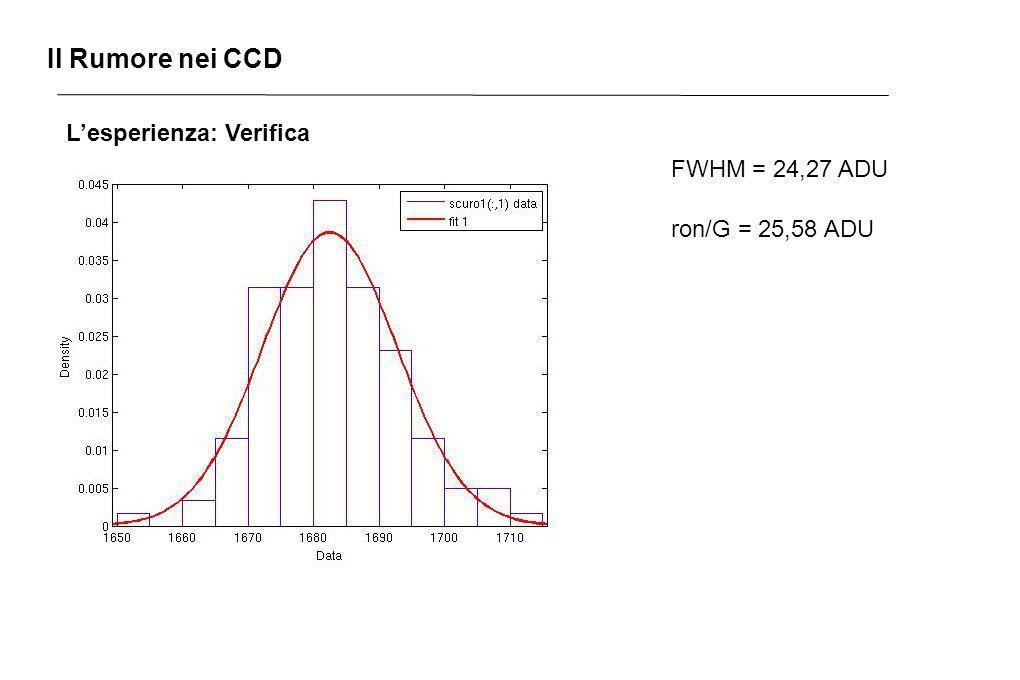 Il Rumore nei CCD L'esperienza: Verifica FWHM = 24,27 ADU