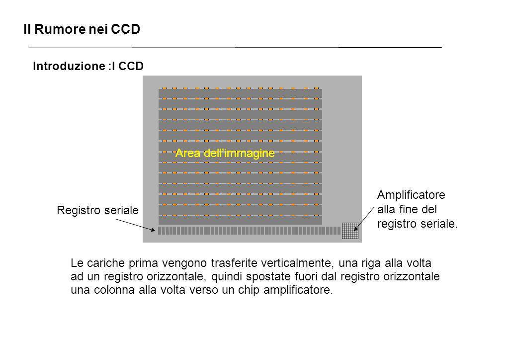 Il Rumore nei CCD Introduzione :I CCD Area dell'immagine