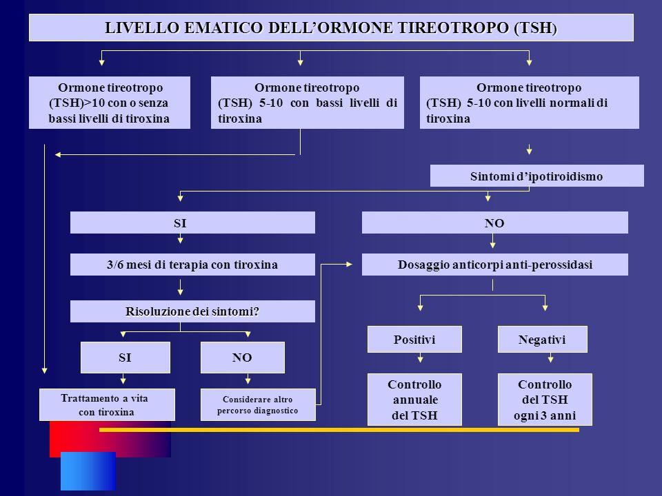 LIVELLO EMATICO DELL'ORMONE TIREOTROPO (TSH)