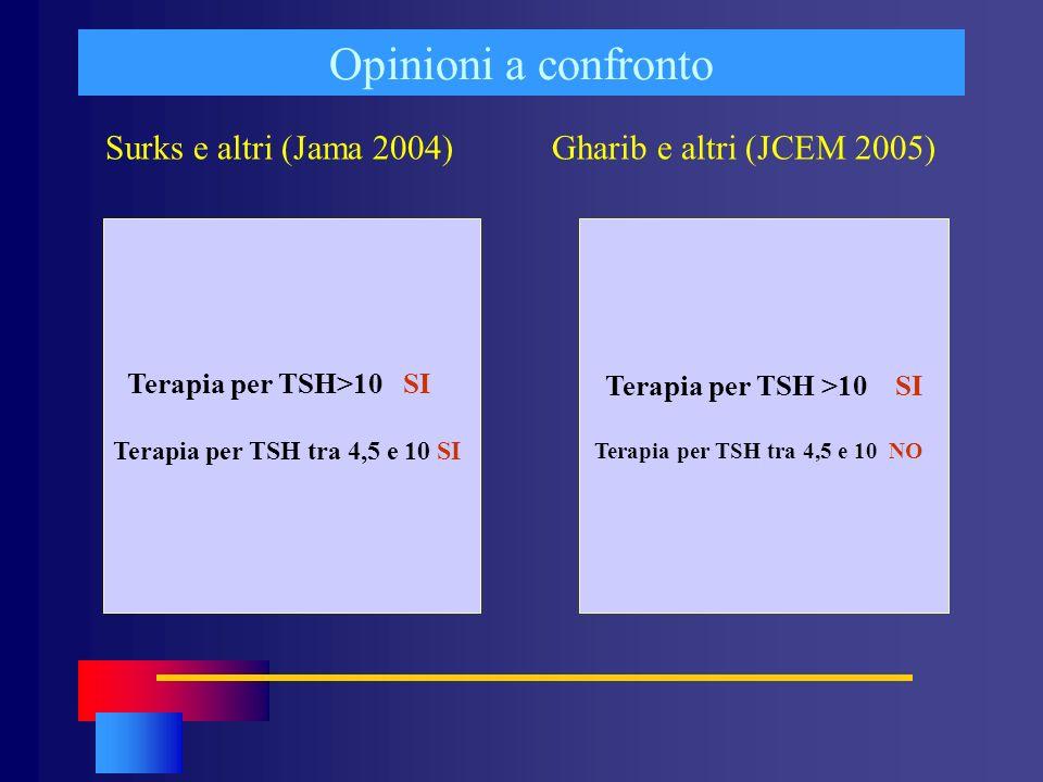 Opinioni a confronto Surks e altri (Jama 2004) Gharib e altri (JCEM 2005) Terapia per TSH>10 SI.