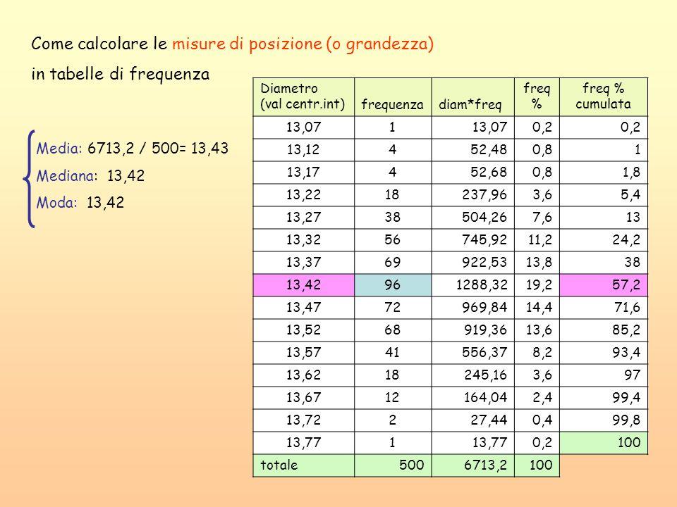 Come calcolare le misure di posizione (o grandezza)