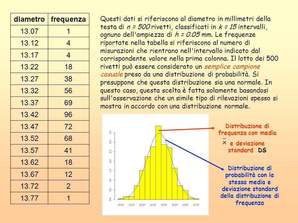 Distribuzione di frequenza con media e deviazione standard DS