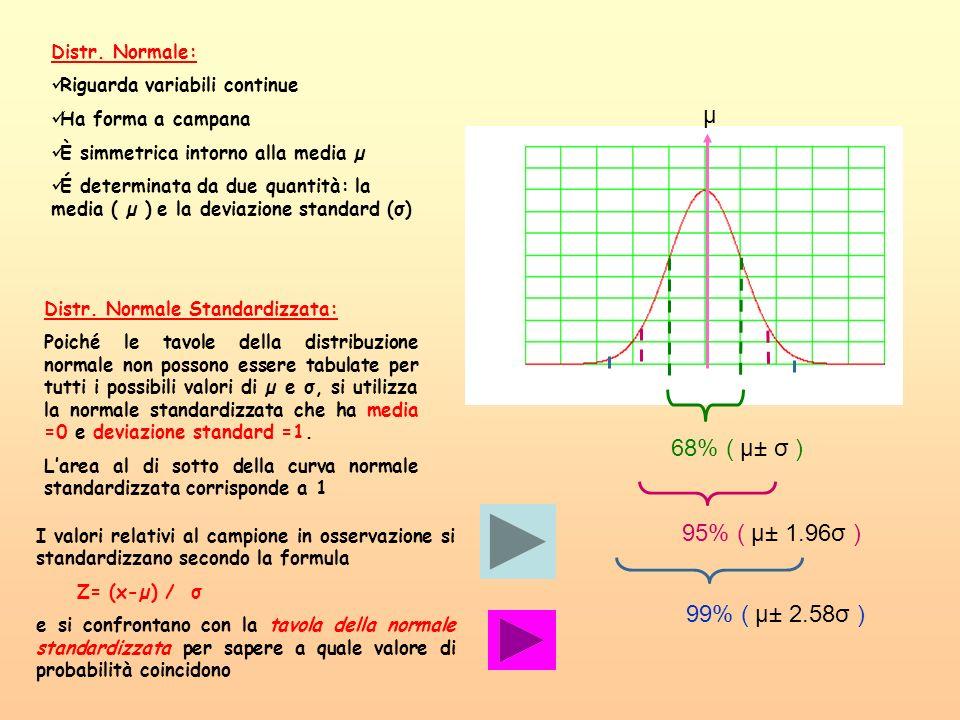 µ 68% ( µ± σ ) 95% ( µ± 1.96σ ) 99% ( µ± 2.58σ ) Distr. Normale: