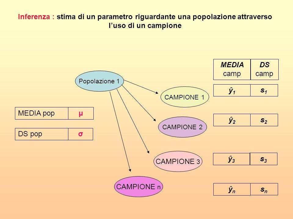 Inferenza : stima di un parametro riguardante una popolazione attraverso l'uso di un campione