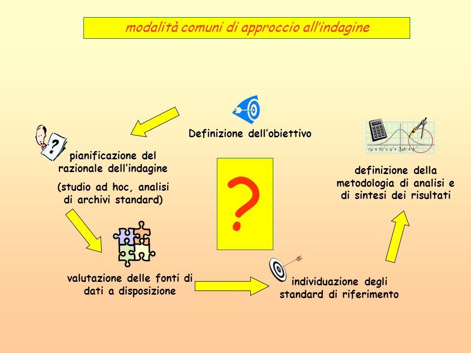 modalità comuni di approccio all'indagine Definizione dell'obiettivo