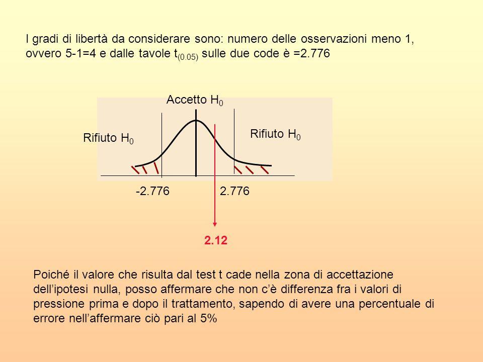 I gradi di libertà da considerare sono: numero delle osservazioni meno 1, ovvero 5-1=4 e dalle tavole t(0.05) sulle due code è =2.776