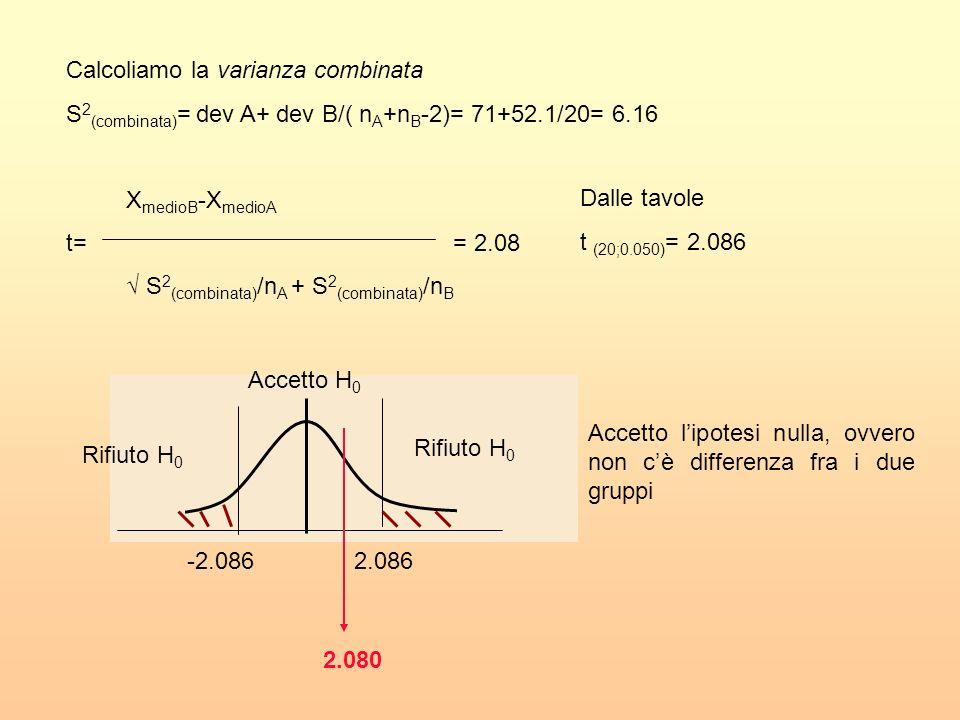 Calcoliamo la varianza combinata