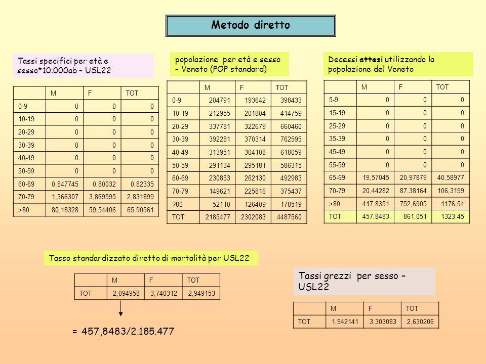 Metodo diretto Tassi grezzi per sesso – USL22 = 457,8483/2.185.477