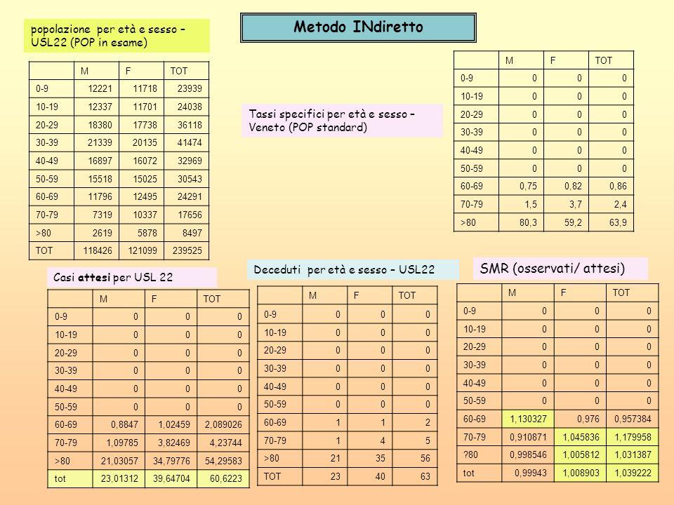 Metodo INdiretto SMR (osservati/ attesi)