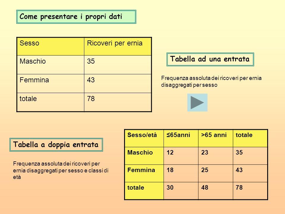 Come presentare i propri dati Sesso Ricoveri per ernia Maschio 35