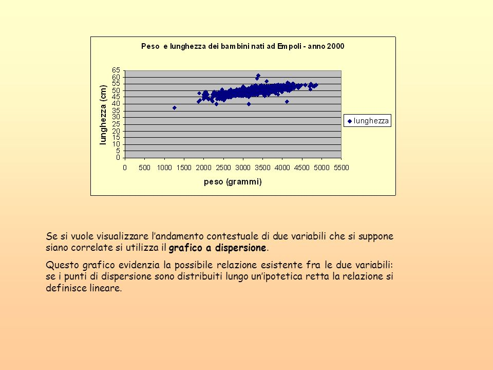 Se si vuole visualizzare l'andamento contestuale di due variabili che si suppone siano correlate si utilizza il grafico a dispersione.