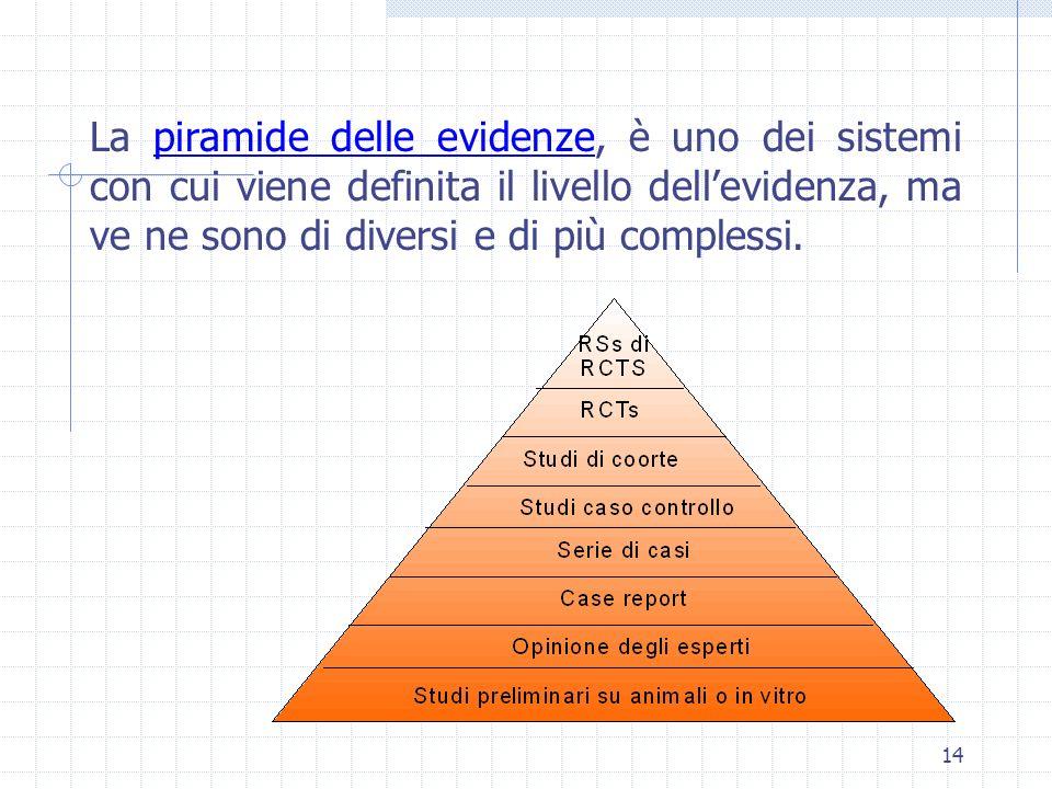 La piramide delle evidenze, è uno dei sistemi con cui viene definita il livello dell'evidenza, ma ve ne sono di diversi e di più complessi.