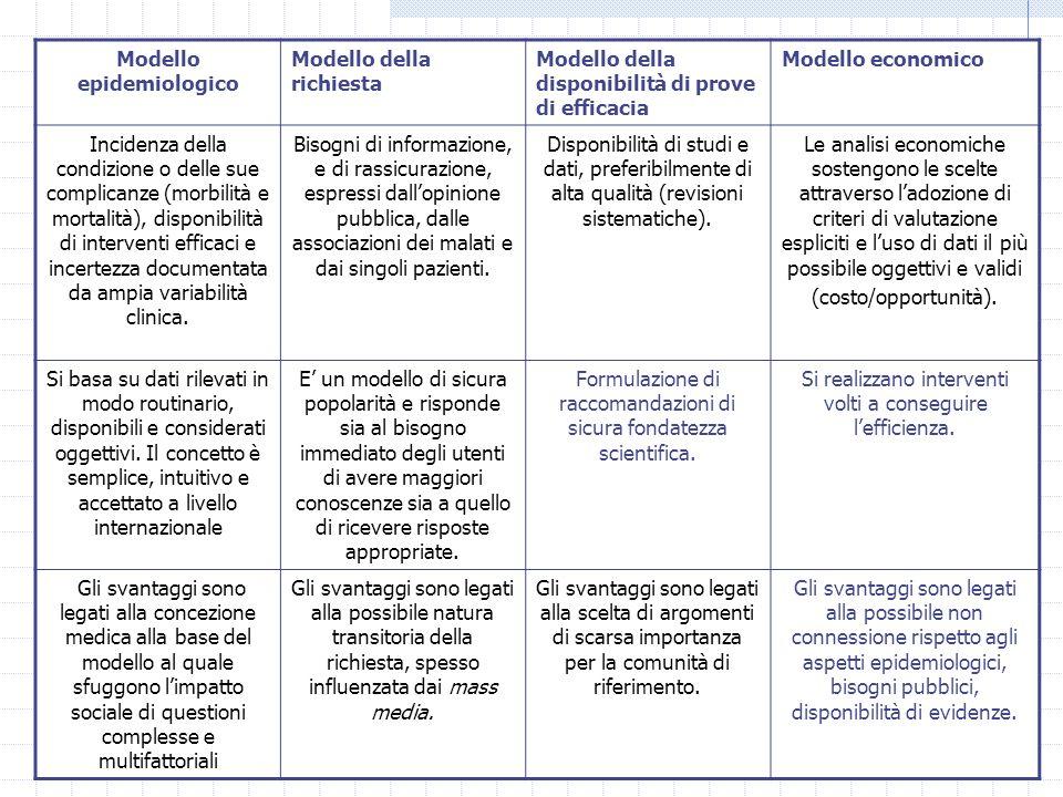 Modello epidemiologico