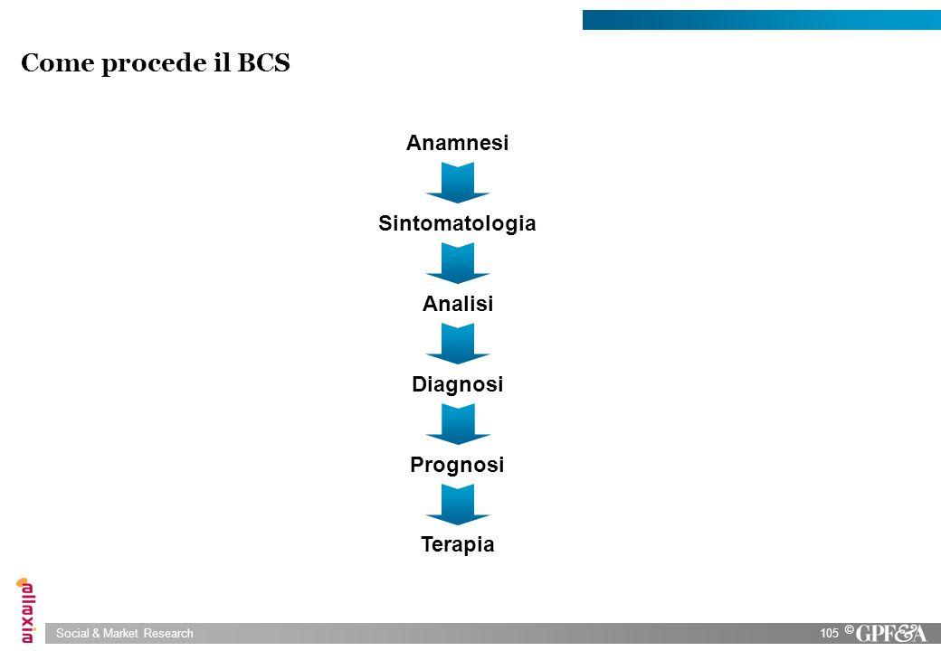 Come procede il BCS Anamnesi Sintomatologia Analisi Diagnosi Prognosi