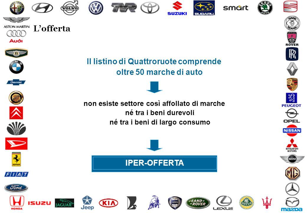 Il listino di Quattroruote comprende oltre 50 marche di auto