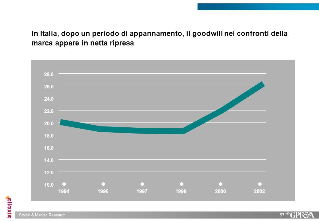 In Italia, dopo un periodo di appannamento, il goodwill nei confronti della marca appare in netta ripresa