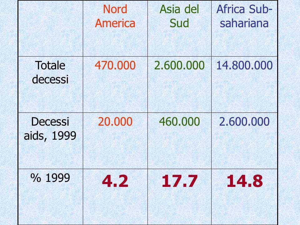 14.8 17.7. 4.2. % 1999. 2.600.000. 460.000. 20.000. Decessi aids, 1999. 14.800.000. 470.000.