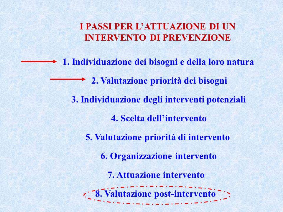 I PASSI PER L'ATTUAZIONE DI UN INTERVENTO DI PREVENZIONE
