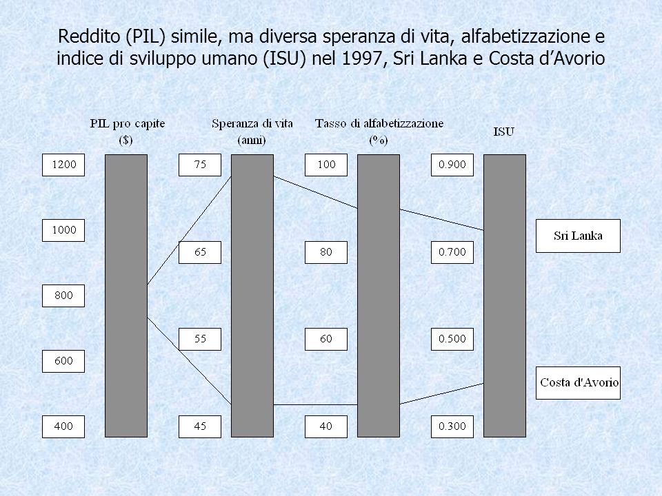 Reddito (PIL) simile, ma diversa speranza di vita, alfabetizzazione e indice di sviluppo umano (ISU) nel 1997, Sri Lanka e Costa d'Avorio