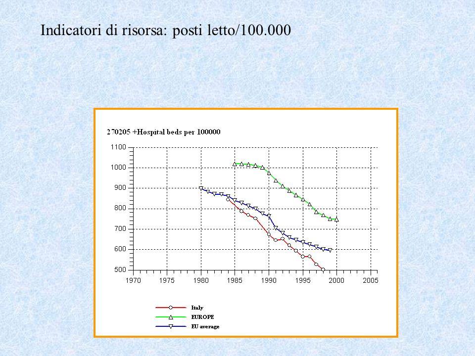 Indicatori di risorsa: posti letto/100.000