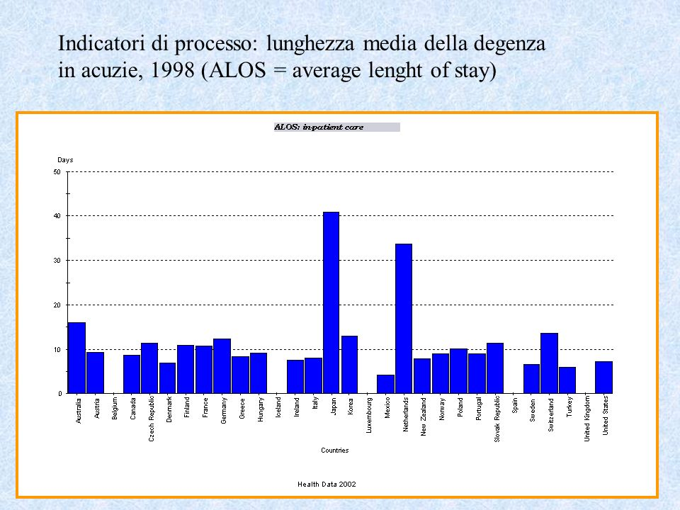 Indicatori di processo: lunghezza media della degenza in acuzie, 1998 (ALOS = average lenght of stay)