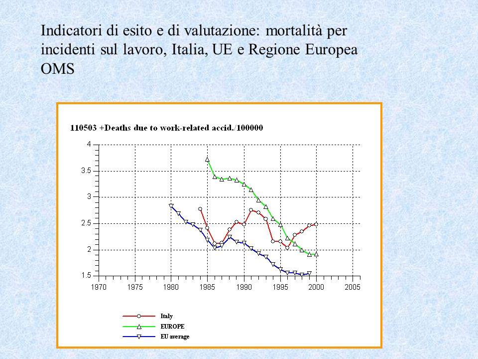 Indicatori di esito e di valutazione: mortalità per incidenti sul lavoro, Italia, UE e Regione Europea OMS