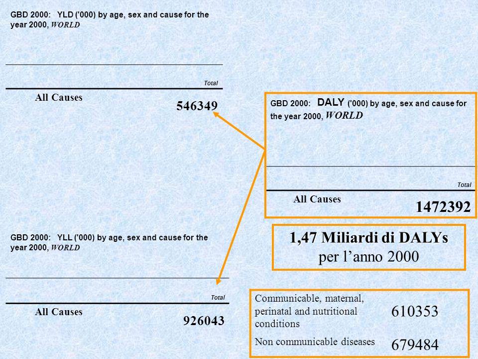 1,47 Miliardi di DALYs per l'anno 2000