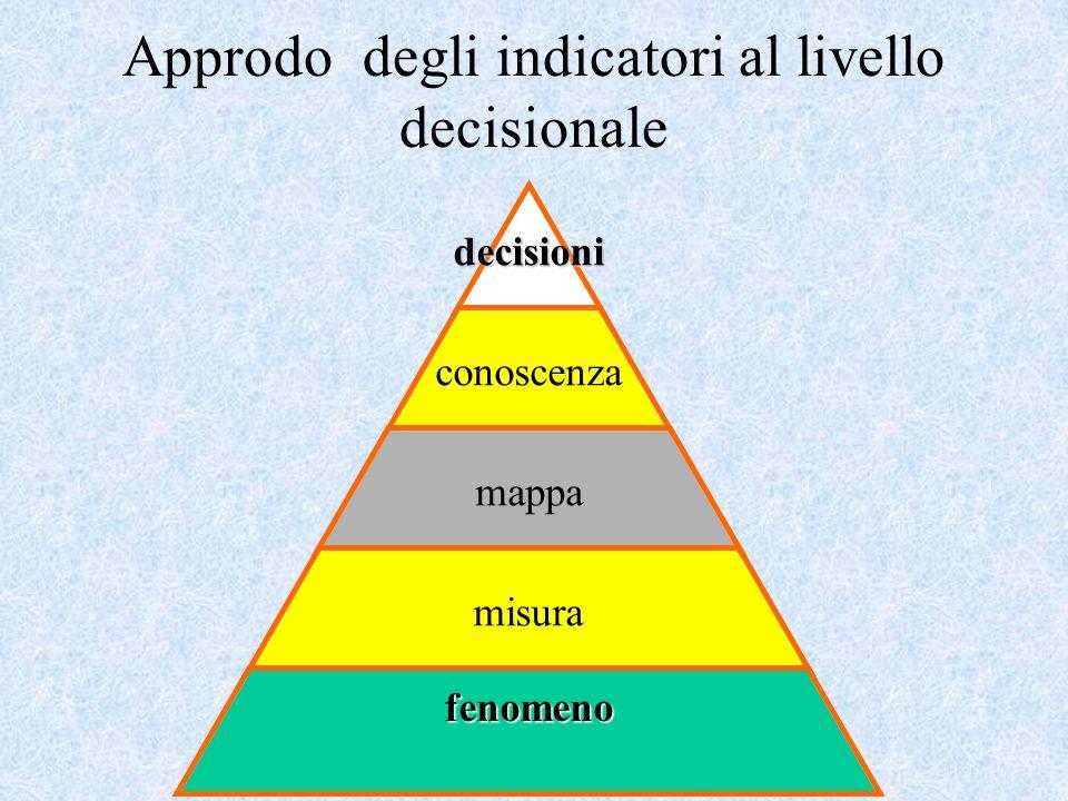 Approdo degli indicatori al livello decisionale