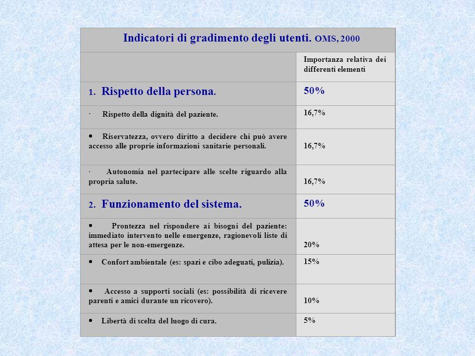 Indicatori di gradimento degli utenti. OMS, 2000