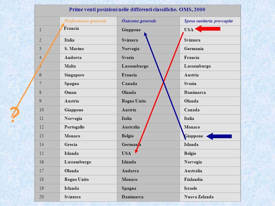 Prime venti posizioni nelle differenti classifiche. OMS, 2000