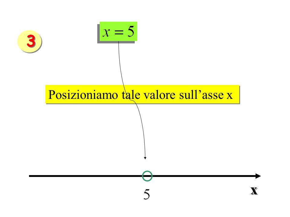 3 Posizioniamo tale valore sull'asse x x